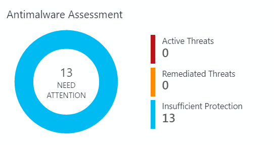 Microsoft OMS: Antimalware Assessment Not Reporting/Unknown Clients